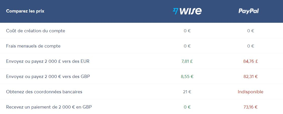 Wise Comparatif Paypal
